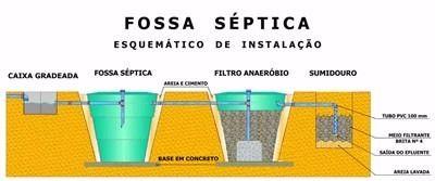 Fossa Séptica Biodigestora